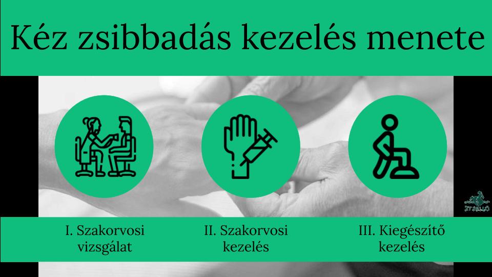vállfájdalom és a kéz zsibbadása)
