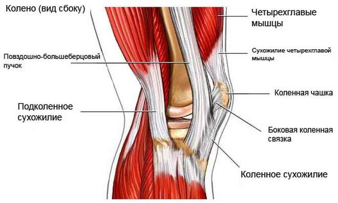 degeneratív változások a térdízület kezelésében poszttraumás csukló artrózis kezelése
