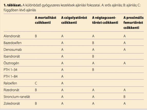 csontritkulásos gyógyszerek listája)