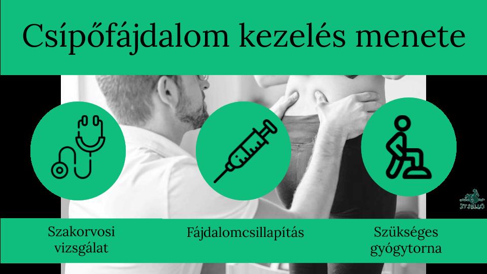 ha fájdalom jár a csípőízületben)