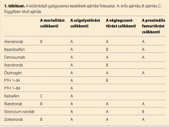 csontritkulásos gyógyszerek listája