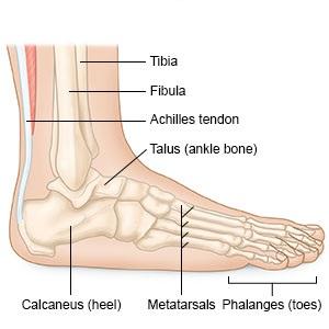 A boka duzzanat kezelése lábtámasszal