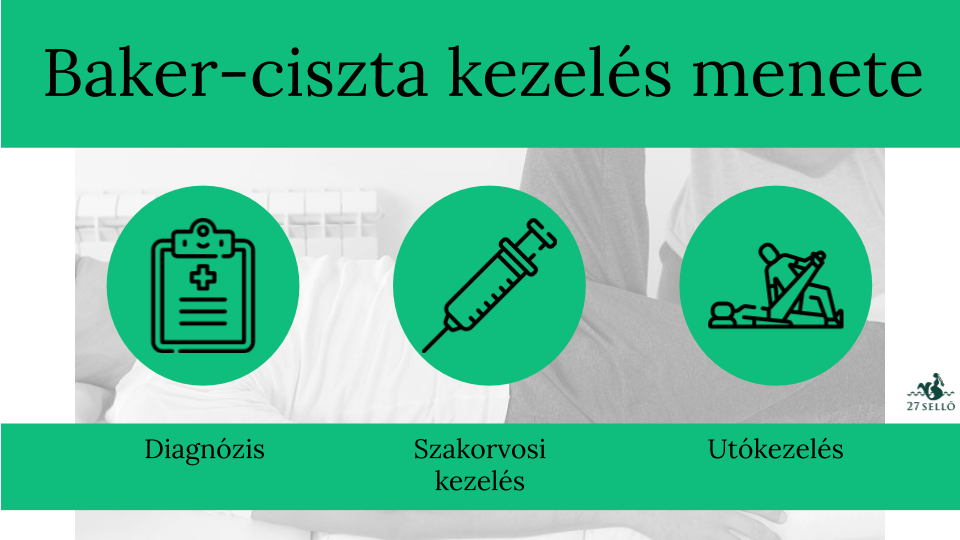 lábízületi gyógyítás kezelése)