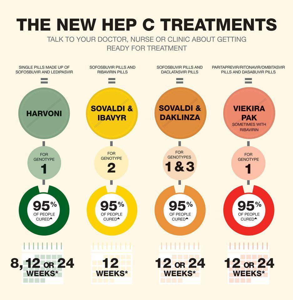 Mit kell tudnod a hepatitiszekről?