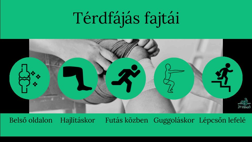 a térd gyulladásának típusai)