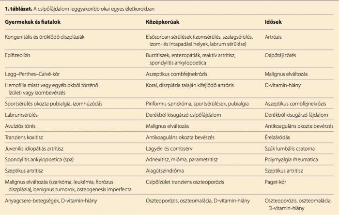 csípőfájdalom ankylosing spondylitisben)