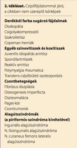 csípőízületi szakaszok csukló artrózis kezelésére szolgáló gyógyszerek