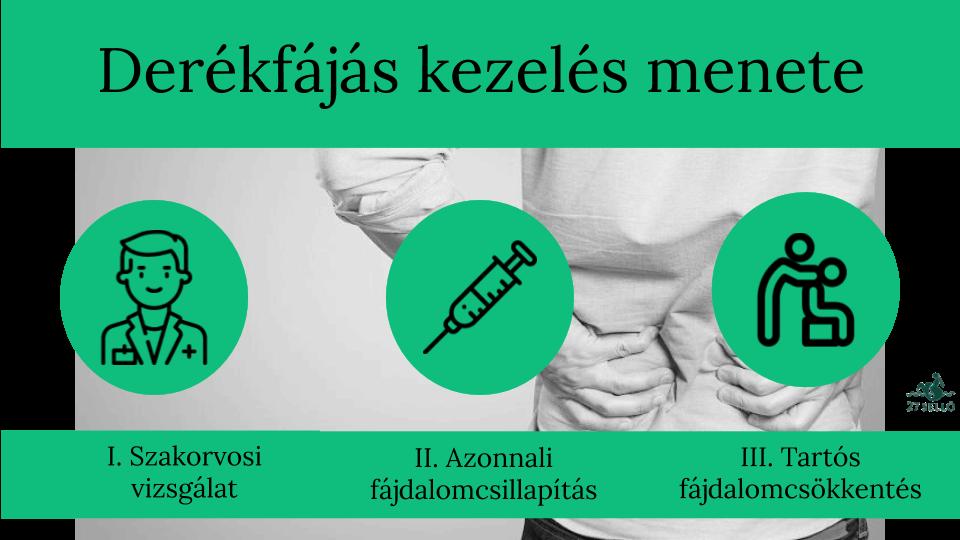 a csípőízület kötéseinek károsodása