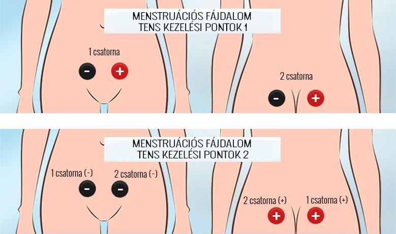 fájdalom a bal csípőízületen az ízületeken áthatoló sebek kezelése